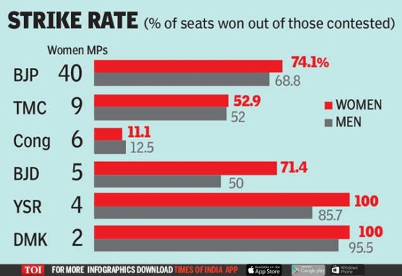 TOI infographic strike rate